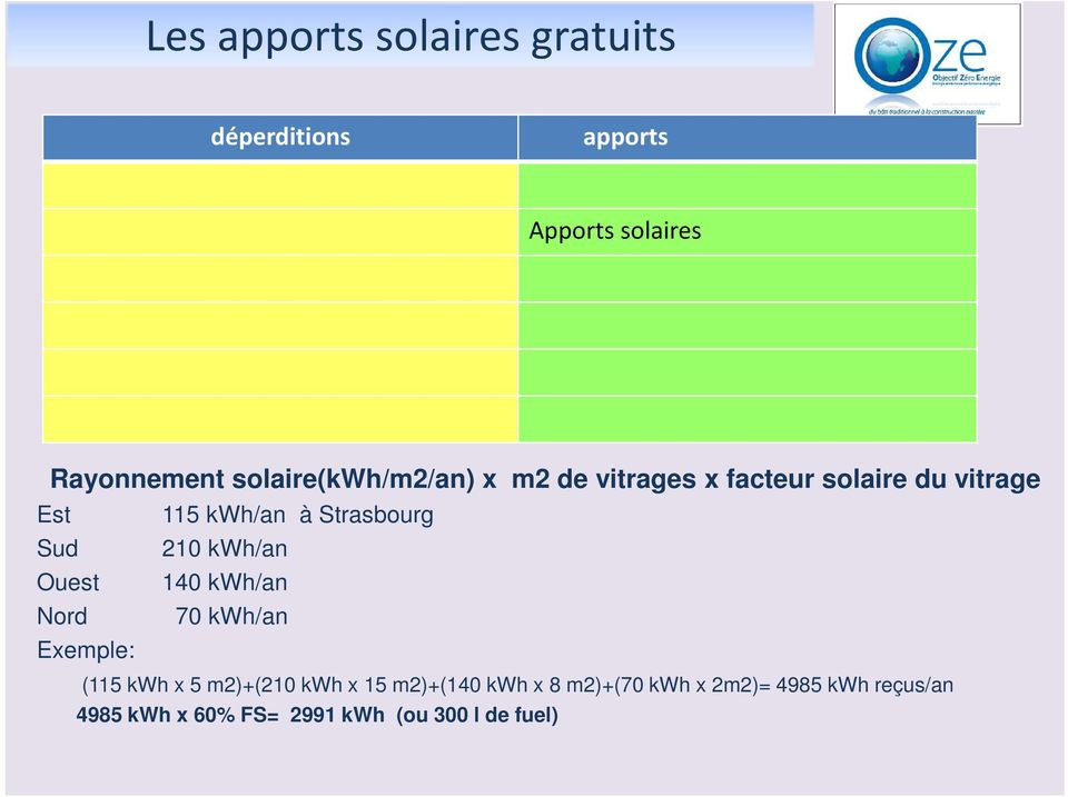 Strasbourg Sud 210 kwh/an Ouest 140 kwh/an Nord 70 kwh/an Exemple: (115 kwh x 5 m2)+(210