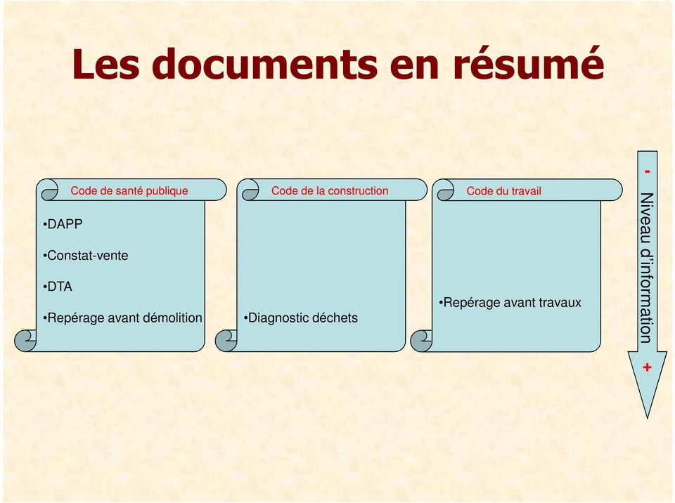 démolition Code de la construction Diagnostic
