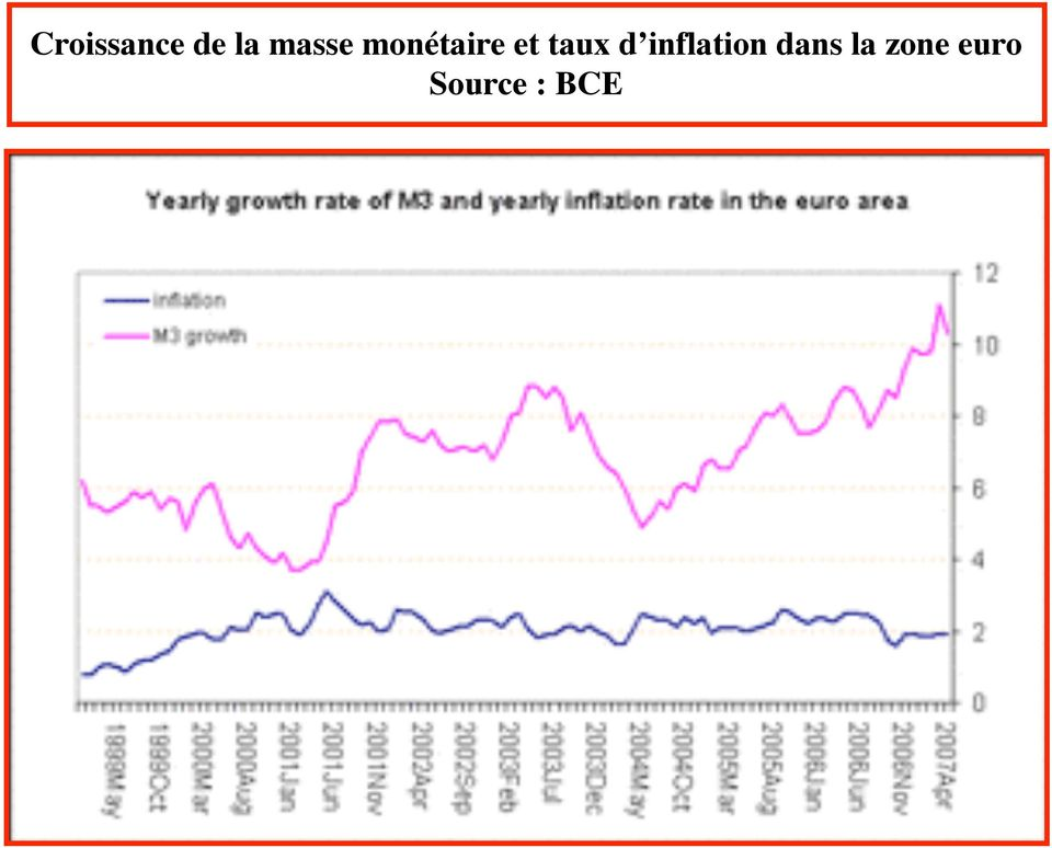 taux d inflation