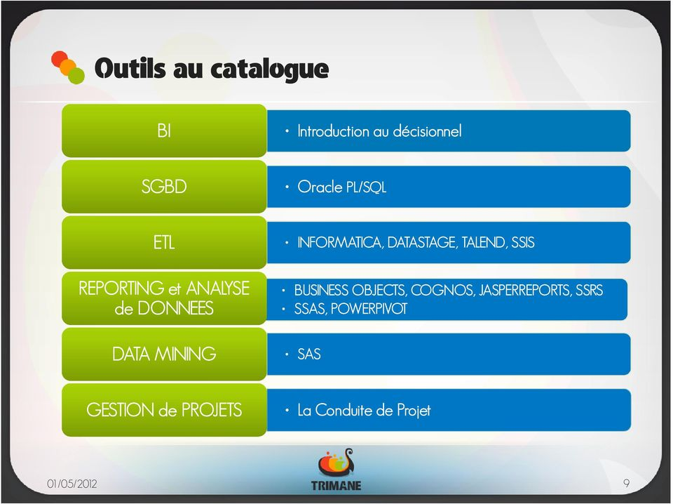 DATASTAGE, TALEND, SSIS BUSINESS OBJECTS, COGNOS,