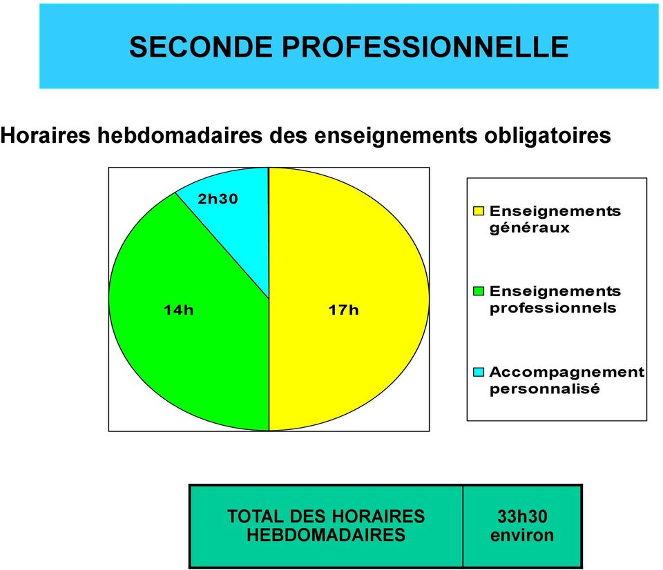 14h 17h Enseignements professionnels Accompagnement