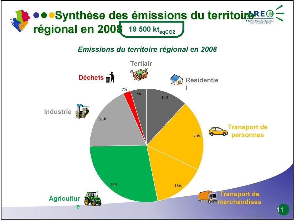 Déchets Tertiair e Résidentie l Industrie Transport de