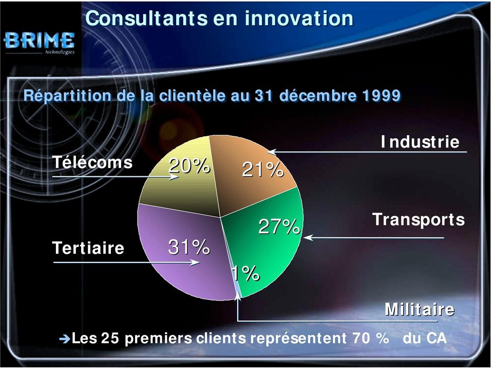 Industrie Tertiaire 31% 1% 27% Transports