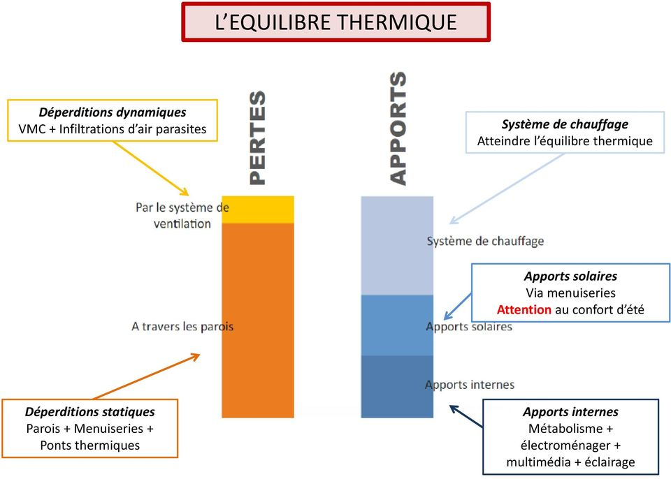 menuiseries Attention au confort d été Déperditions statiques Parois +