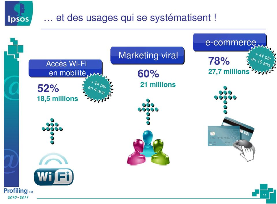 52% 18,5 millions + 24 pts en 4 ans Marketing viral