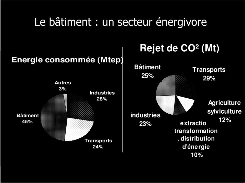 CO² (Mt) Bâtiment 25% industries 23% Transports 29% Agriculture
