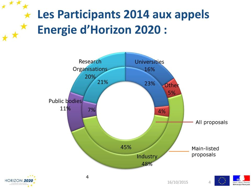 d Horizon 2020 : All proposals