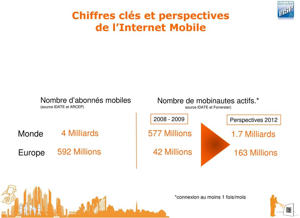* source IDATE et Forrerster) 2008-2009 Perspectives 2012 Monde 4 Milliards