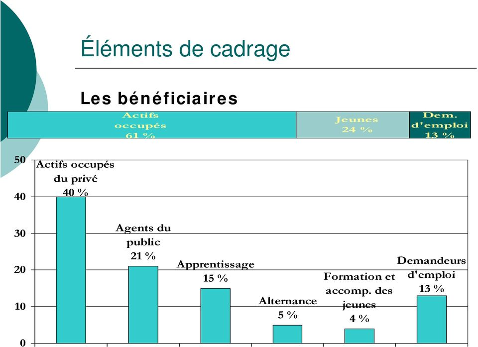 Agents du public 21 % Apprentissage 15 % Alternance 5 %