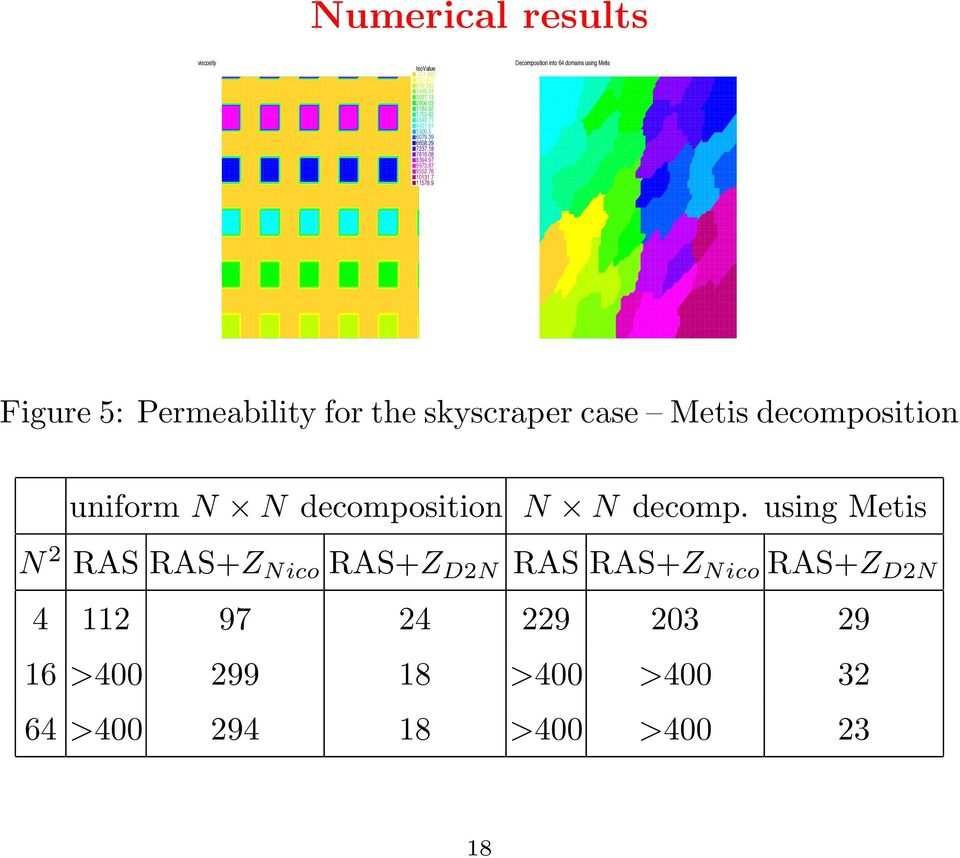9 Decomposition into 64 domains using Metis Figure 5: Permeability for the skyscraper case Metis decomposition uniform N N