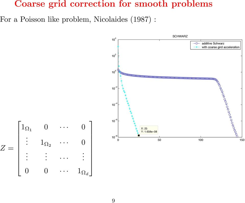 with coarse gird acceleration 10 2 10 0 10 2 10 4 Z = 1 Ω1 0 0.