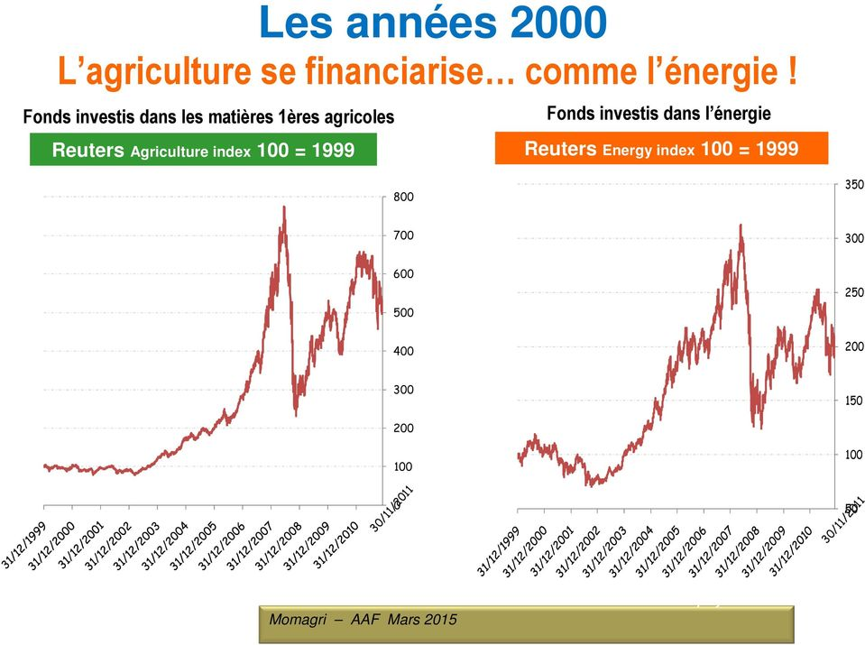 Reuters Agriculture index 100 = 1999 Reuters Energy index 100 = 1999 800 350 700