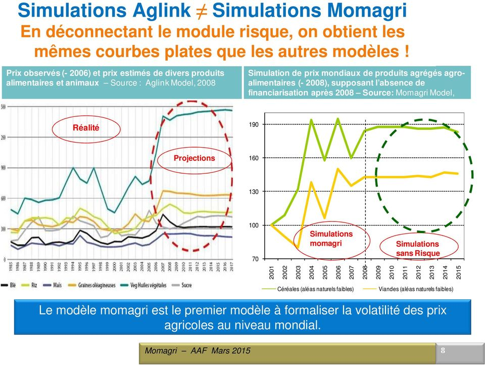 2008), supposant l absence de financiarisation après 2008 Source: Momagri Model, 2008 Réalité 190 Projections 160 130 100 70 Simulations momagri Simulations sans Risque 2001 2002