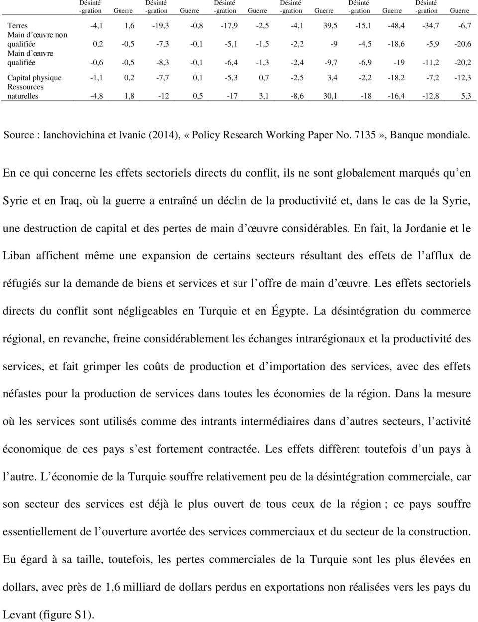 Ianchovichina et Ivanic (2014), «Policy Research Working Paper No. 7135», Banque mondiale.
