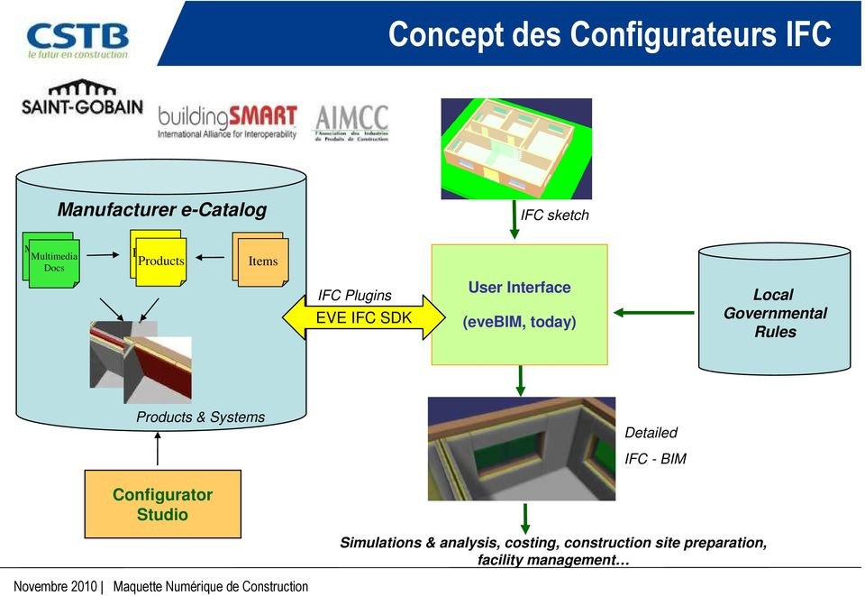 Governmental Rules Products & Systems Detailed IFC - BIM Configurator Studio Simulations &