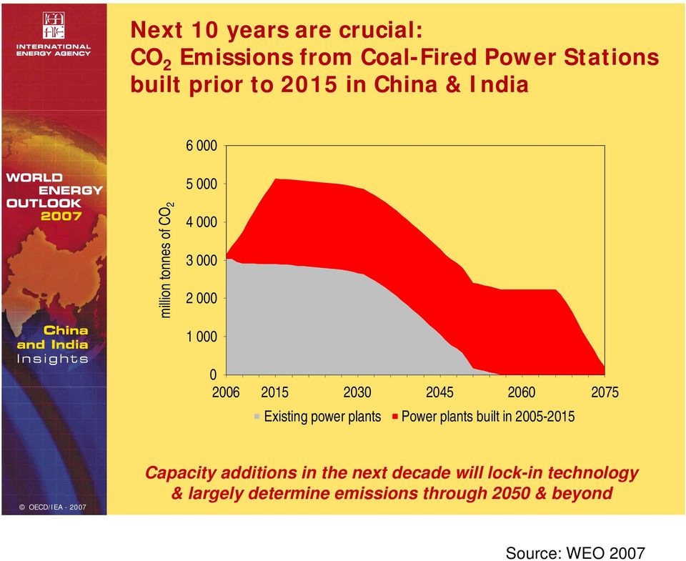 2075 Existing power plants Power plants built in 2005-2015 OECD/IEA -2007 Capacity additions in the