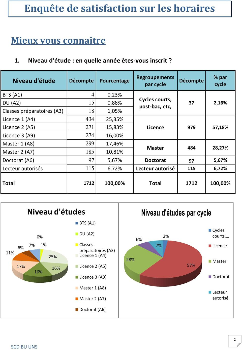 17,46% Master 2 (A7) 185 1,81% Regroupements par cycle Cycles courts, post-bac, etc, Décompte % par cycle 37 2,16% Licence 979 57,18% Master 484 28,27% Doctorat (A6) 97 5,67% Doctorat 97 5,67%