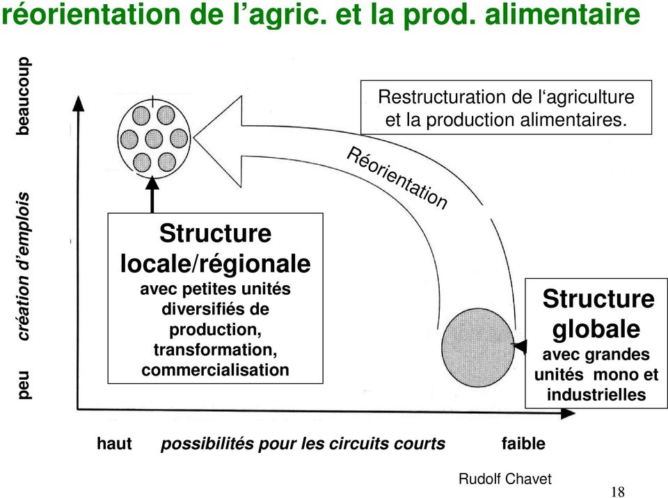 diversifiés de production, transformation, commercialisation Restructuration de l agriculture et