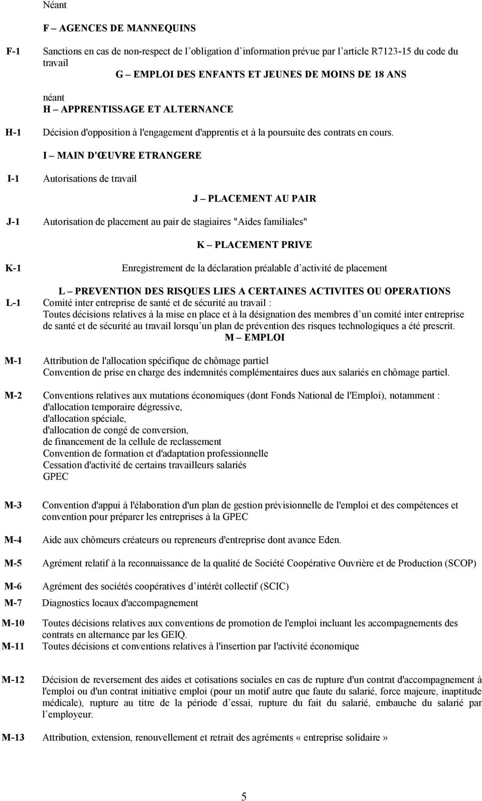 "I MAIN D'ŒUVRE ETRANGERE I-1 Autorisations de travail J PLACEMENT AU PAIR J-1 Autorisation de placement au pair de stagiaires ""Aides familiales"" K PLACEMENT PRIVE K-1 Enregistrement de la déclaration"
