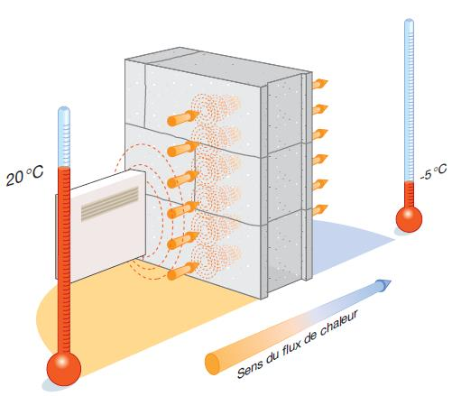 Conduction Convection Rayonnement 9)