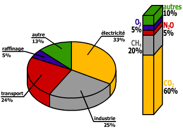 Conclusion Lien concentrations CO2 / niveau d émissions (GIEC, 2001) appel: concentration