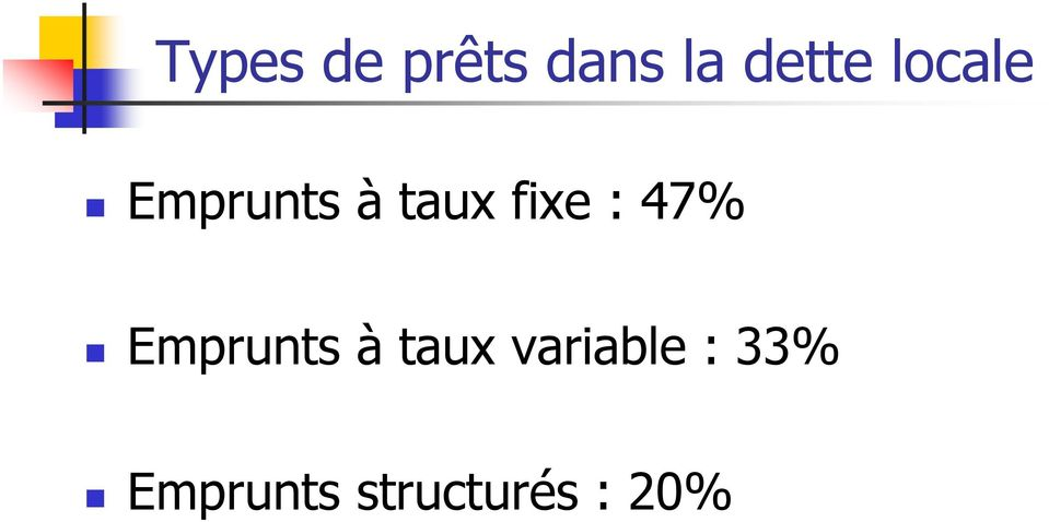 47% Emprunts à taux variable