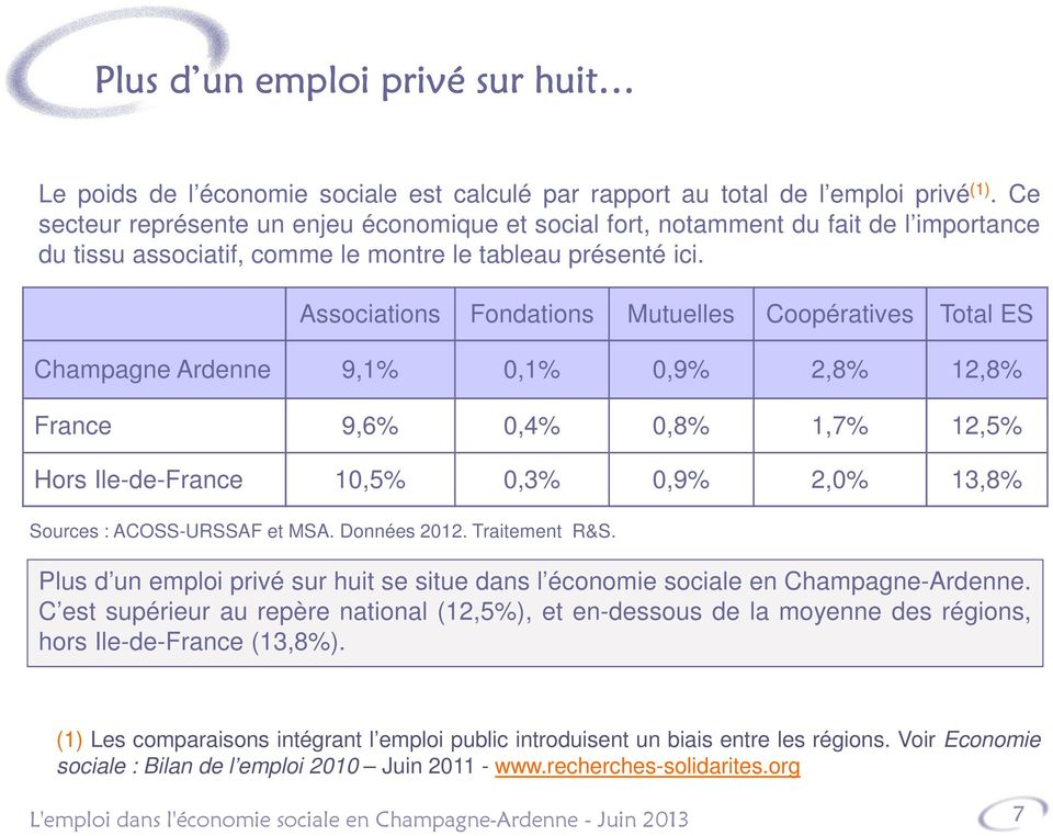 Associations Fondations Mutuelles Coopératives Total ES Champagne Ardenne 9,1% 0,1% 0,9% 2,8% 12,8% France 9,6% 0,4% 0,8% 1,7% 12,5% Hors Ile-de-France 10,5% 0,3% 0,9% 2,0% 13,8% Sources :