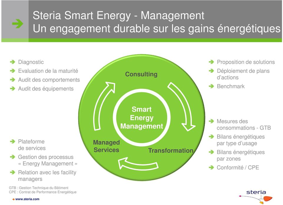 «Energy Management» Relation avec les facility managers GTB : Gestion Technique du Bâtiment CPE : Contrat de Performance Energétique Managed