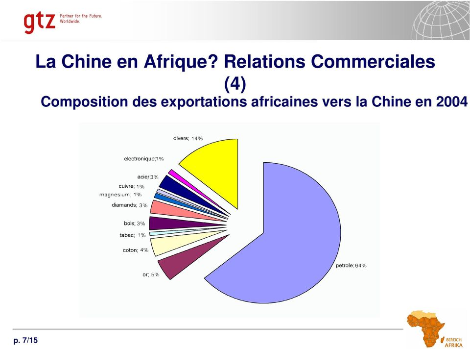Composition des exportations