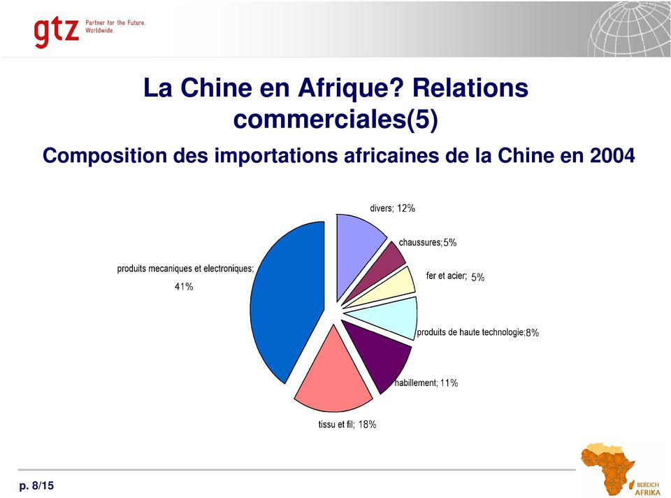 Composition des importations