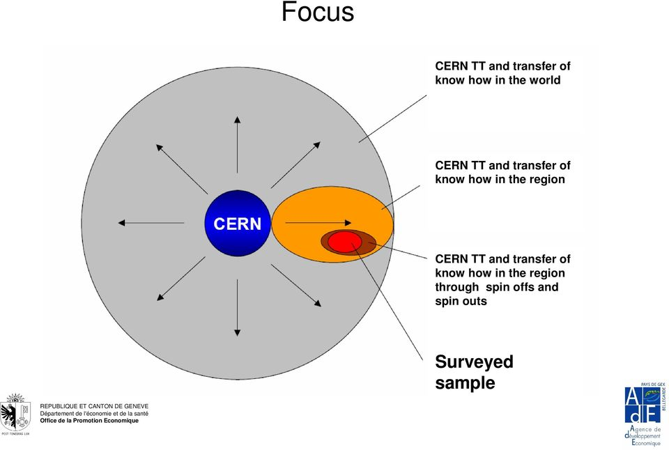 region CERN TT and transfer of know how in the