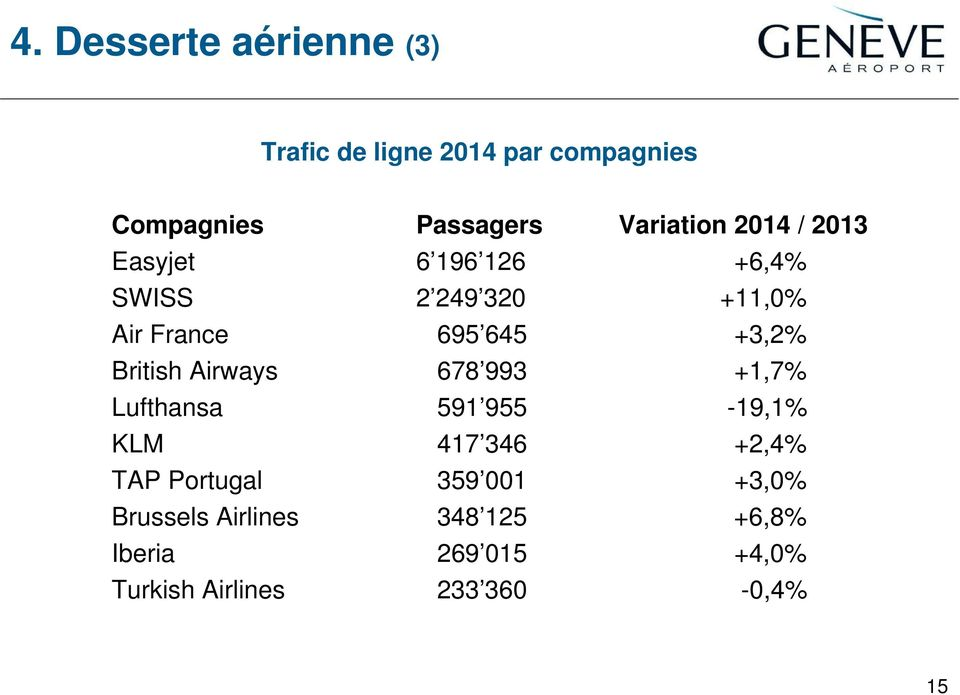 +3,2% British Airways 678 993 +1,7% Lufthansa 591 955-19,1% KLM 417 346 +2,4% TAP