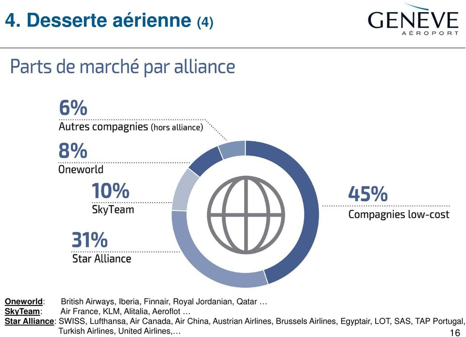 Alliance: SWISS, Lufthansa, Air Canada, Air China, Austrian Airlines,