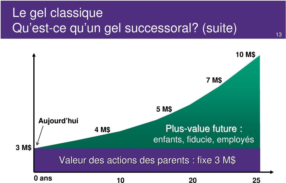 Plus-value future : enfants, fiducie, employés