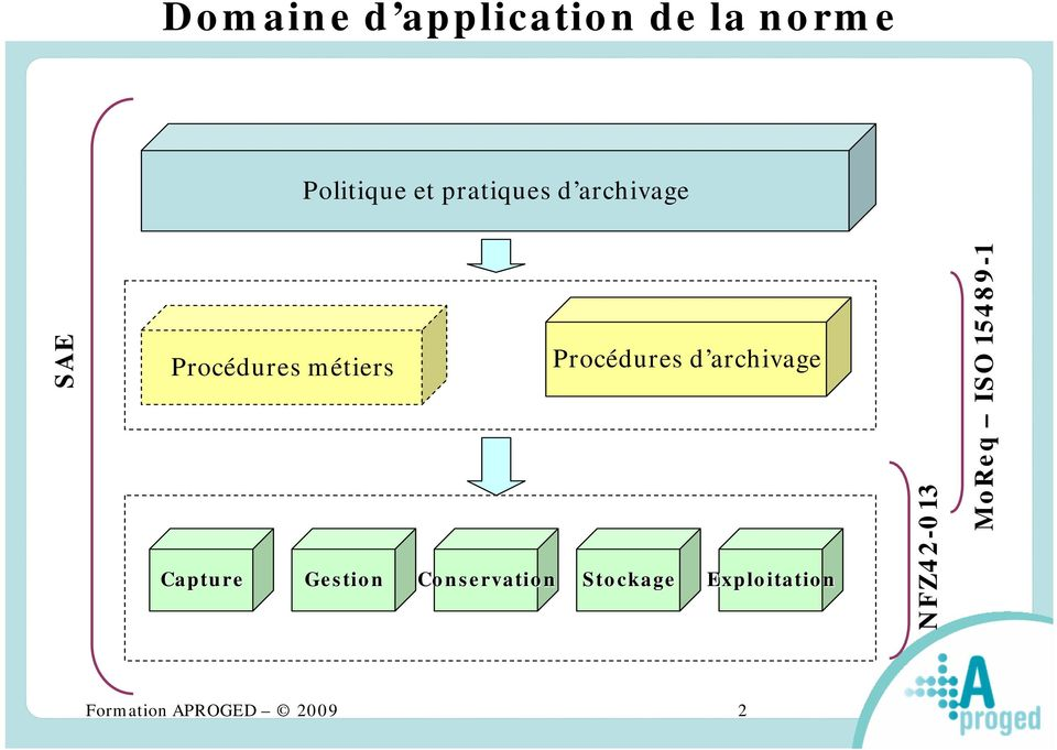 Gestion Conservation Procédures d archivage Stockage