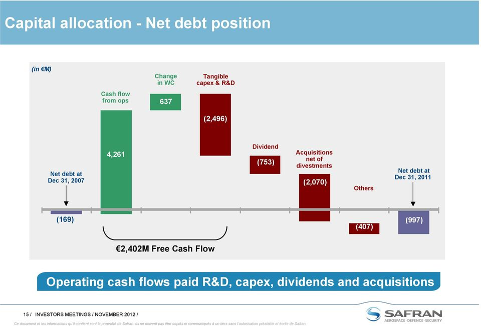 divestments (2,070) Others Net debt at Dec 31, 2011 (169) (407) (997) 2,402M Free Cash Flow