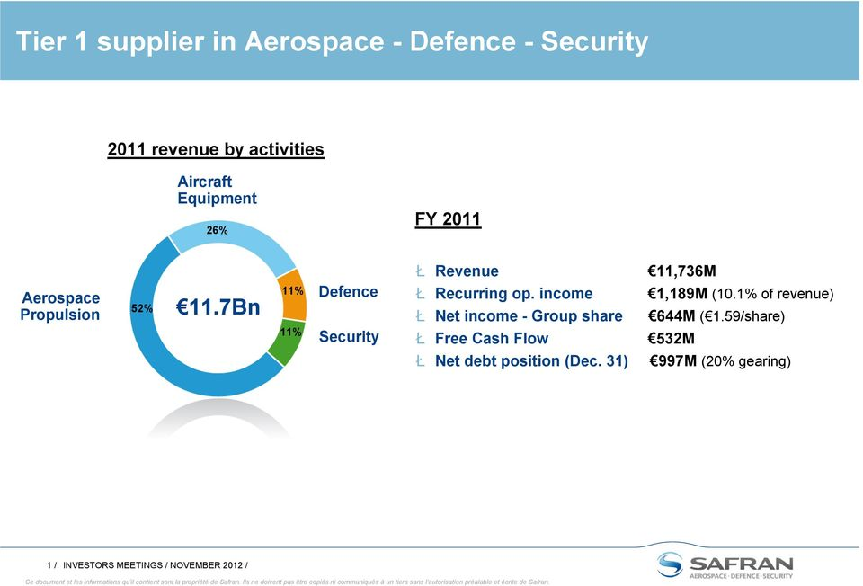 7Bn 11% 11% Defence Security Ł Recurring op. income 1,189M (10.
