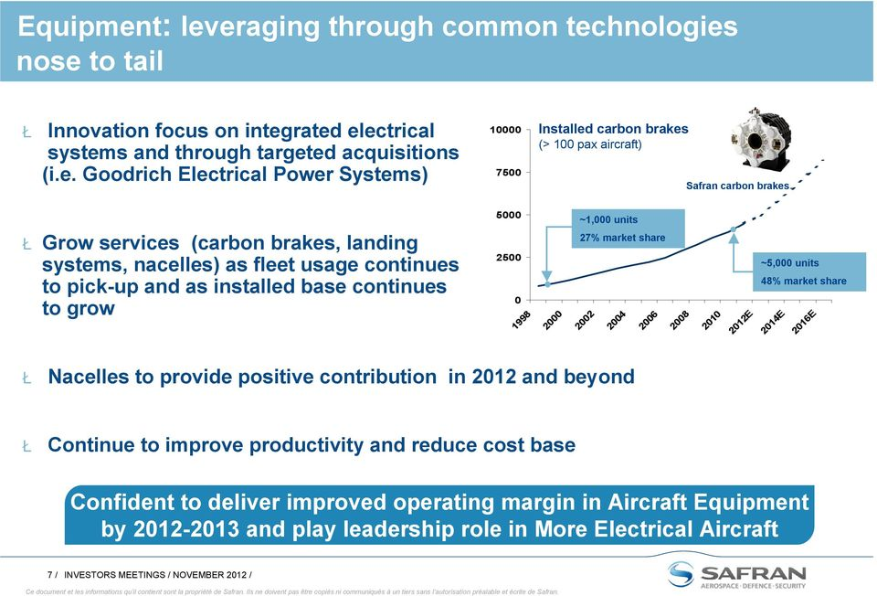 eraging through common technologies nose to tail Ł Innovation focus on integrated electrical systems and through targeted acquisitions (i.e. Goodrich Electrical Power Systems) 10000 7500 Installed