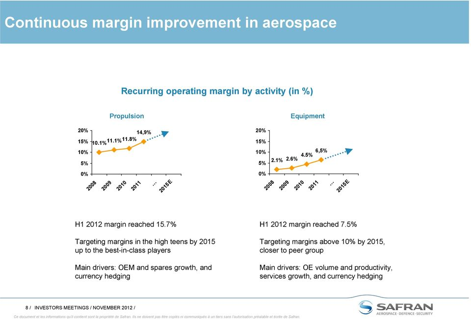 7% Targeting margins in the high teens by 2015 up to the best-in-class players Main drivers: OEM and spares growth, and currency hedging H1 2012 margin