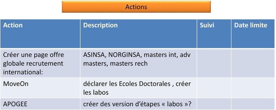 NORGINSA, masters int, adv masters, masters rech déclarer les