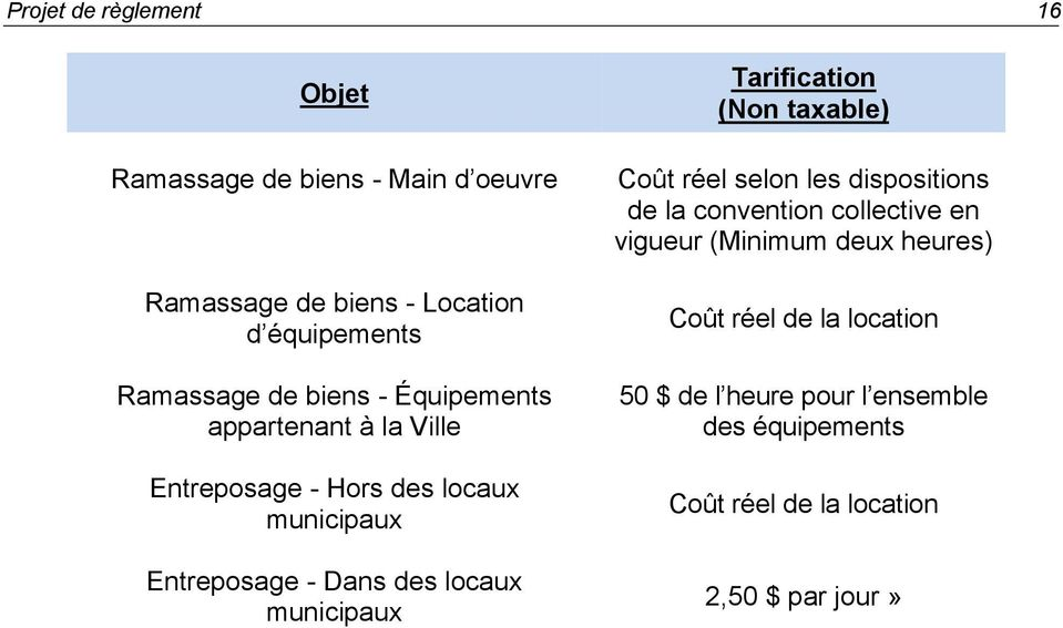des locaux municipaux (Non taxable) Coût réel selon les dispositions de la convention collective en vigueur (Minimum