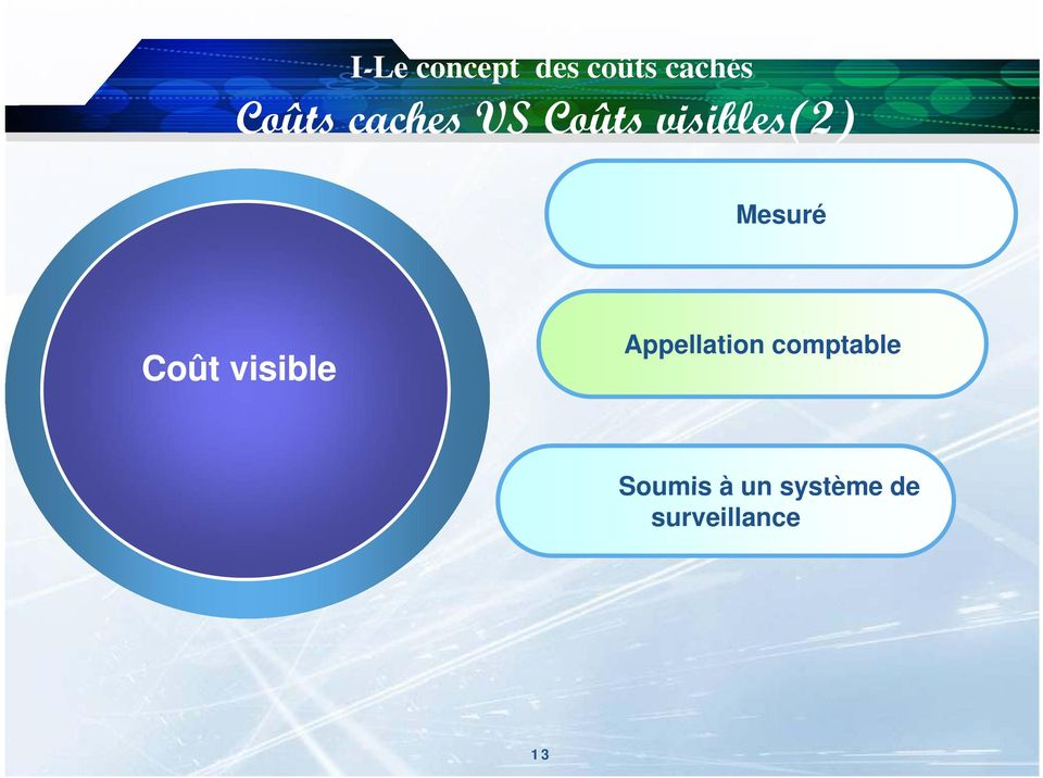 Coût visible Appellation comptable