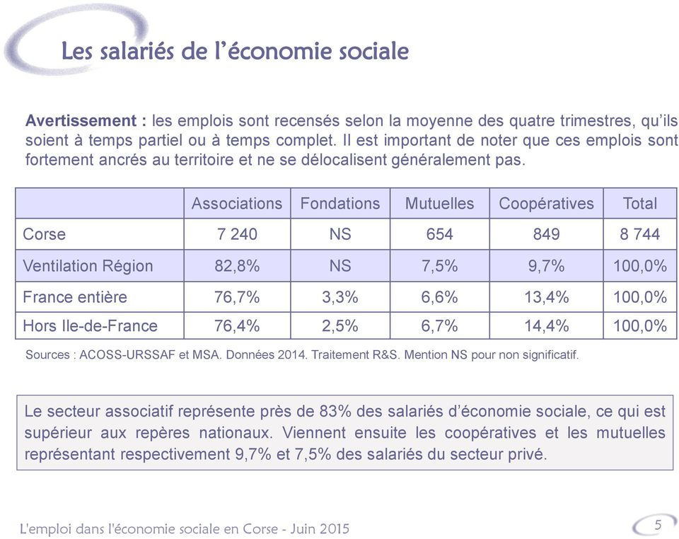 Associations Fondations Mutuelles Coopératives Total Corse 7 240 NS 654 849 8 744 Ventilation Région 82,8% NS 7,5% 9,7% 100,0% France entière 76,7% 3,3% 6,6% 13,4% 100,0% Hors Ile-de-France 76,4%