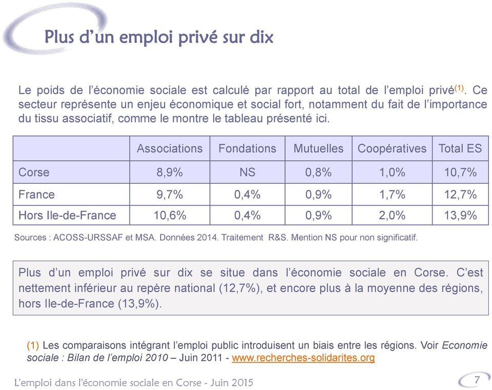 Associations Fondations Mutuelles Coopératives Total ES Corse 8,9% NS 0,8% 1,0% 10,7% France 9,7% 0,4% 0,9% 1,7% 12,7% Hors Ile-de-France 10,6% 0,4% 0,9% 2,0% 13,9% Sources : ACOSS-URSSAF et MSA.