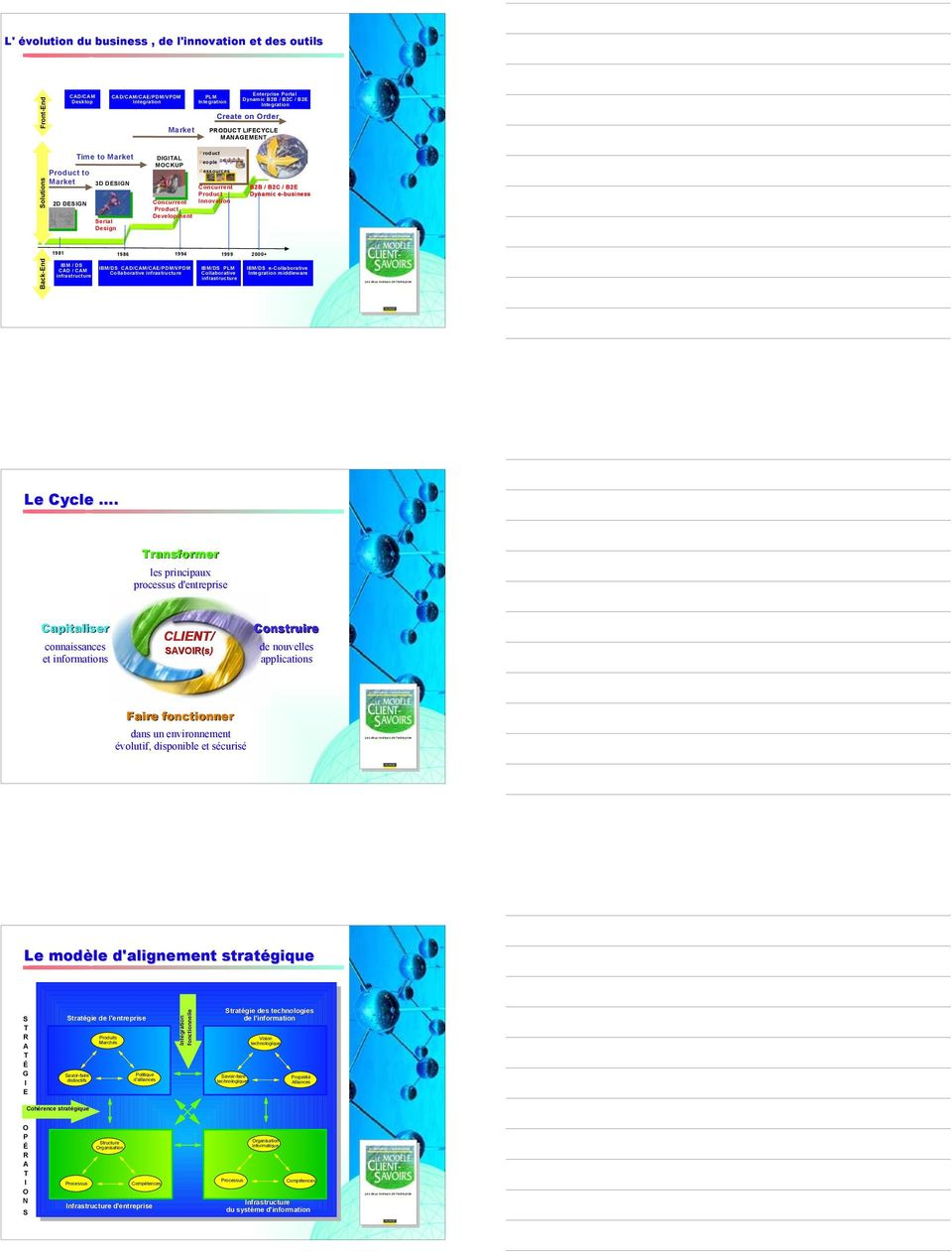 Product Development B2B / B2C / B2E Dynamic e-business 1981 1986 1994 1999 2000+ Back-End IBM / DS CAD / CAM infrastructure IBM/DS CAD/CAM/CAE/PDM/VPDM Collaborative infrastructure IBM/DS PLM