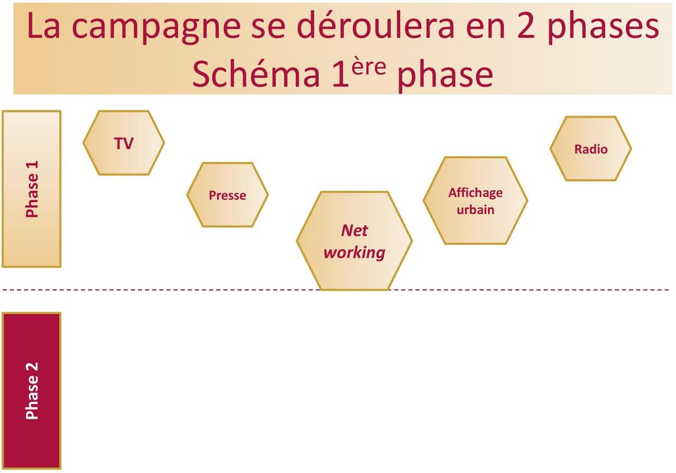 Schéma 1 ère phase TV Radio