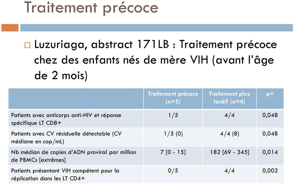 avec CV résiduelle détectable (CV médiane en cop/ml) Nb médian de copies d ADN proviral par million de PBMCs [extrêmes] Patients
