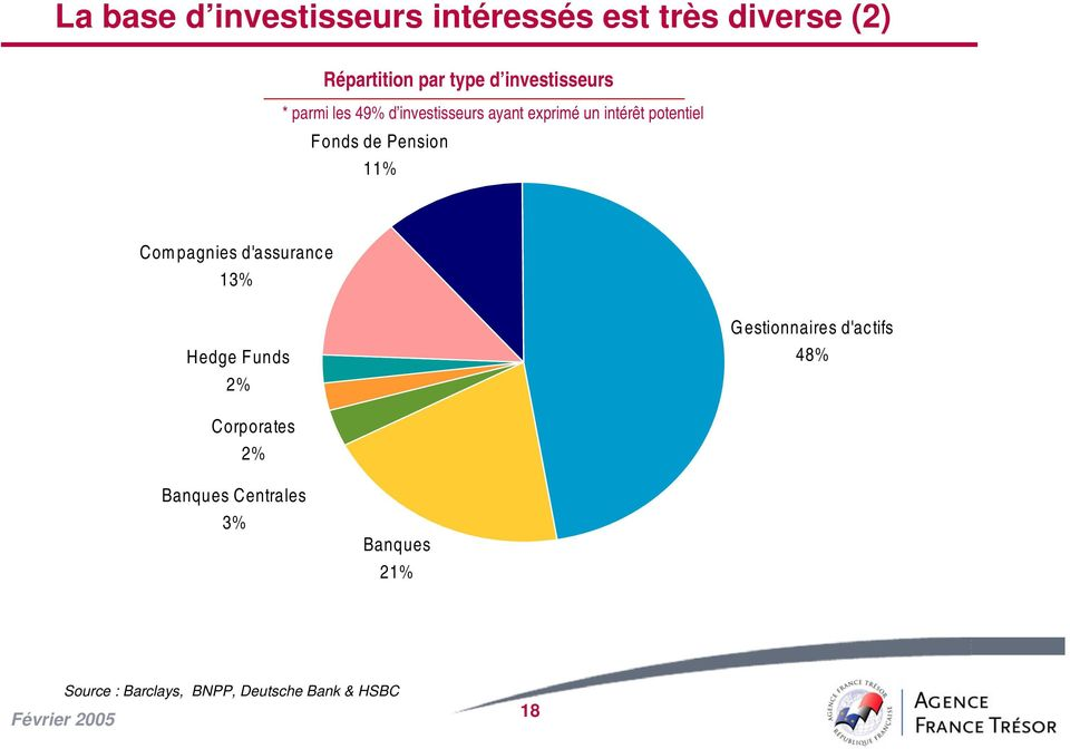 de Pension 11% Compagnies d'assurance 13% Hedge Funds 2% Gestionnaires d'actifs 48%
