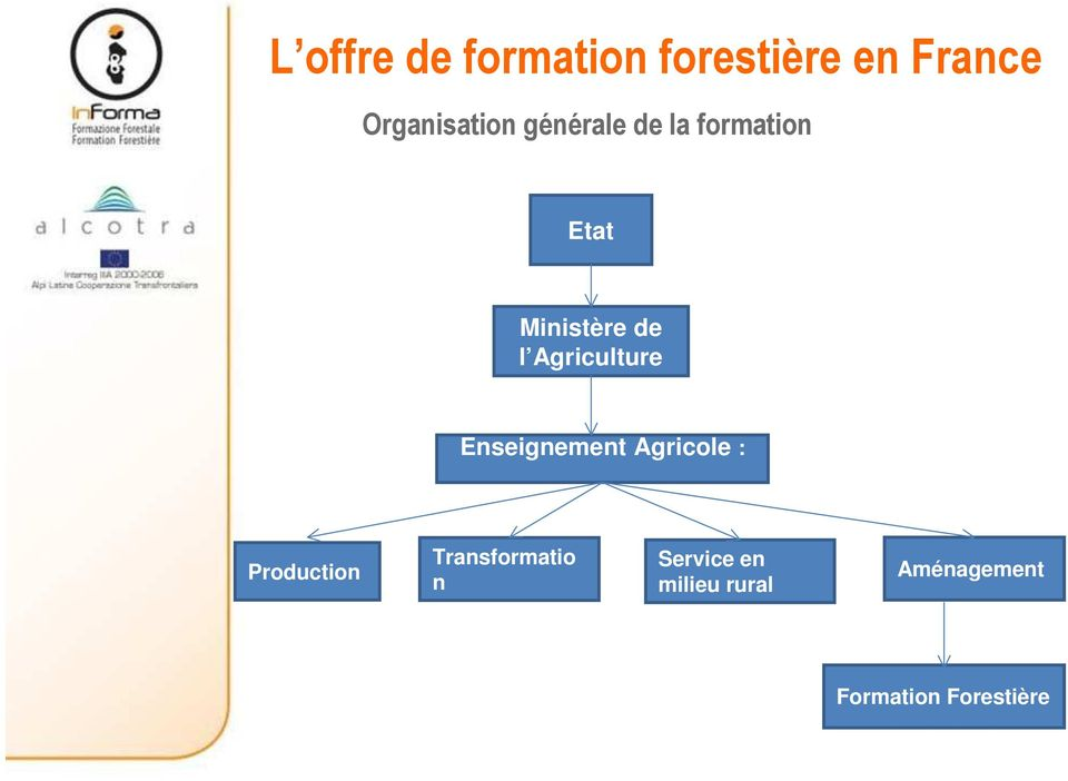 Agriculture Enseignement Agricole : Production
