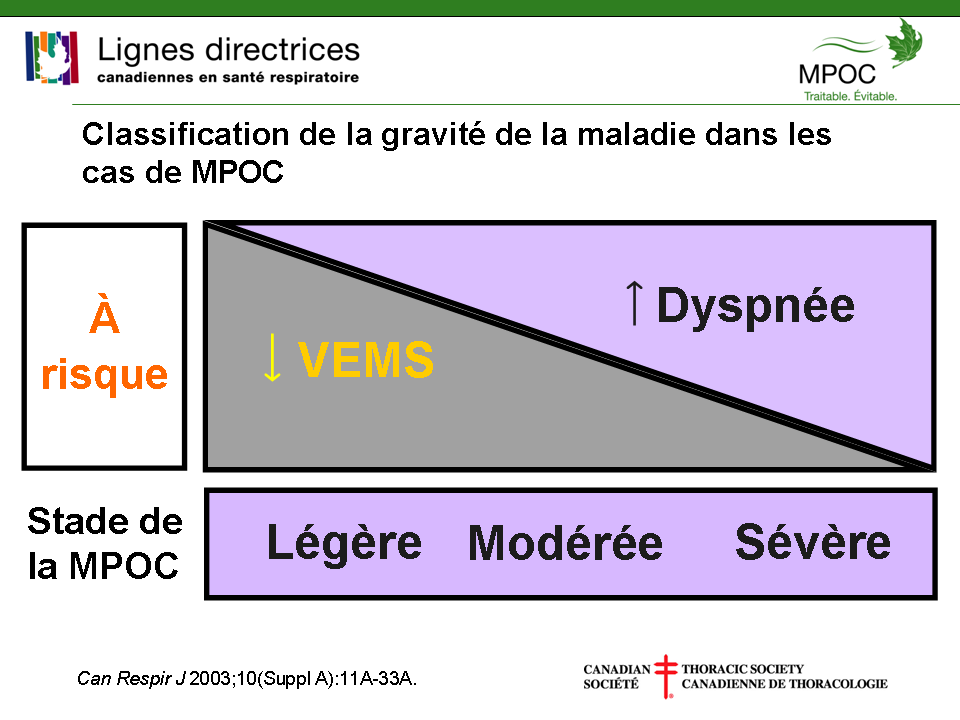 Classification de la gravité de